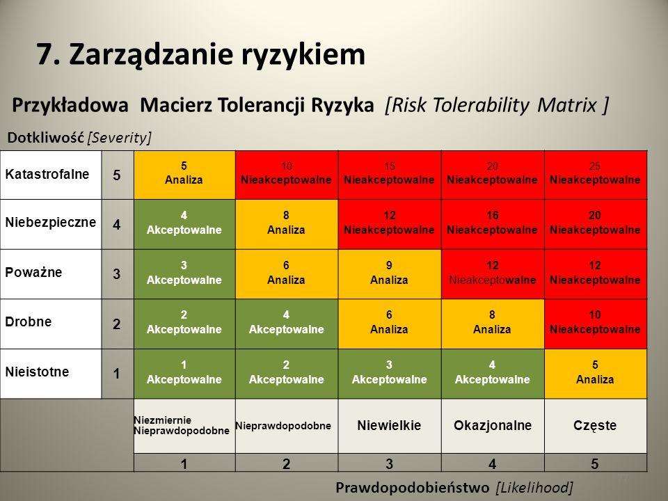 7. Zarządzanie ryzykiem Przykładowa Macierz Tolerancji Ryzyka [Risk Tolerability Matrix ] Dotkliwość [Severity]